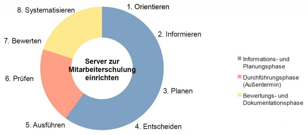 Server-Systeme-13
