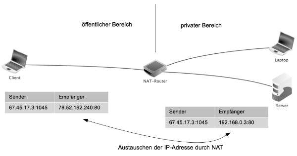 Server-Systeme-3